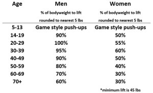 Percentage of bodyweight to lift
